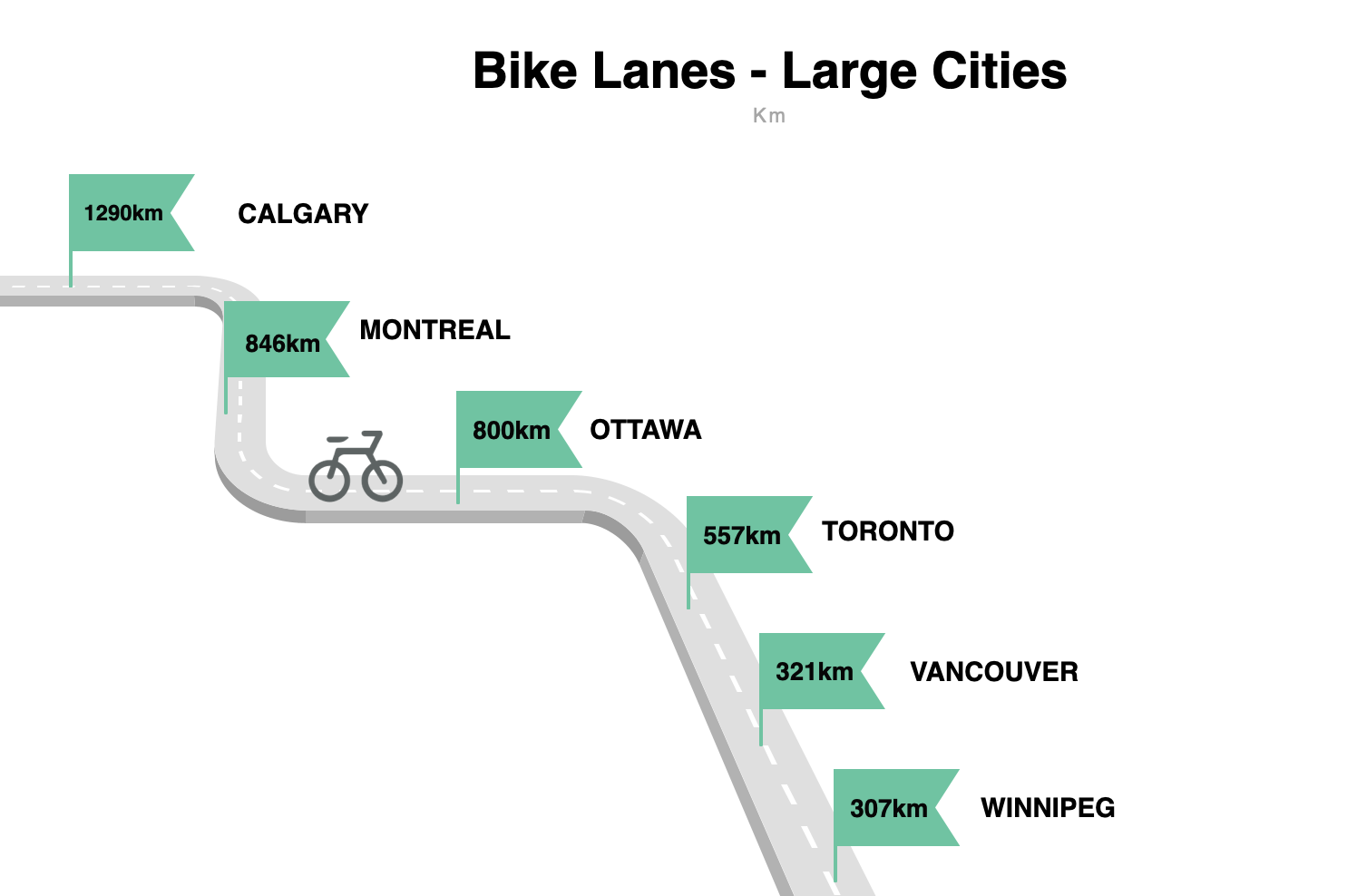 Data for Bike Lanes in Large Cities - The National Climate League Standings